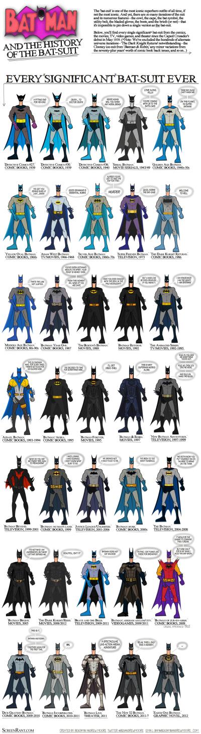 Evolución del traje de Batman